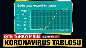 İşte Türkiye'nin korona virüs tablosu
