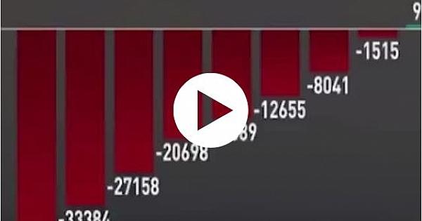 Son 1 yılda (2019) Gelişme gösteren Ekonomik veriler Resmi rakamlarla videoda.?